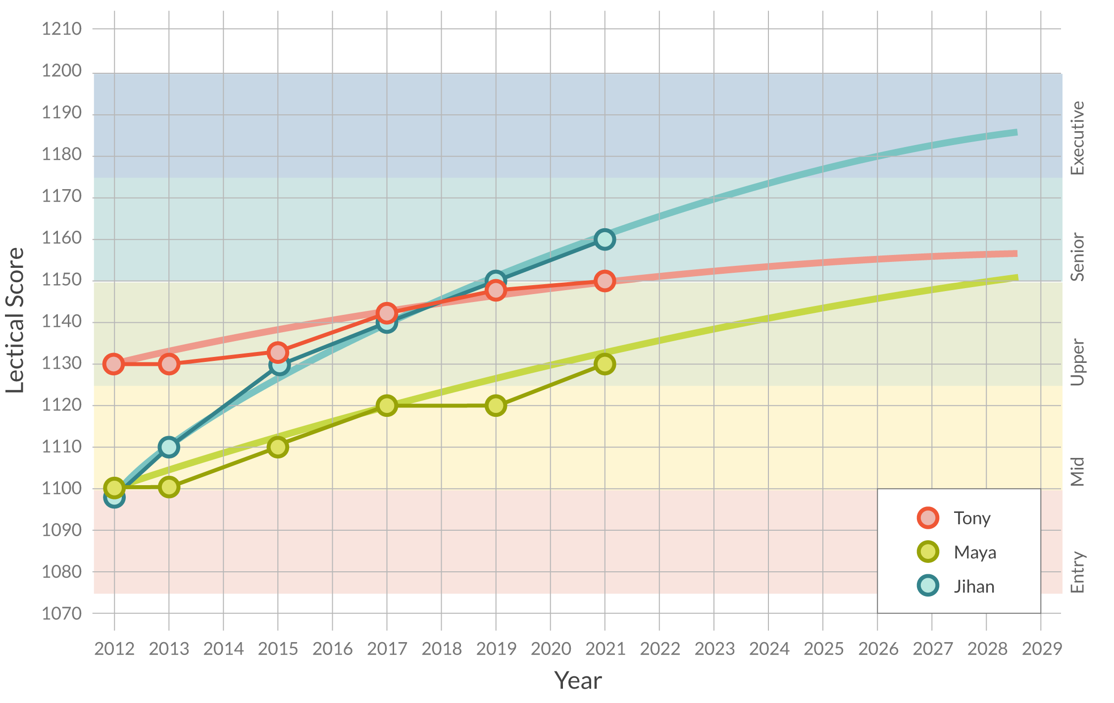 Growth trajectories of three leaders