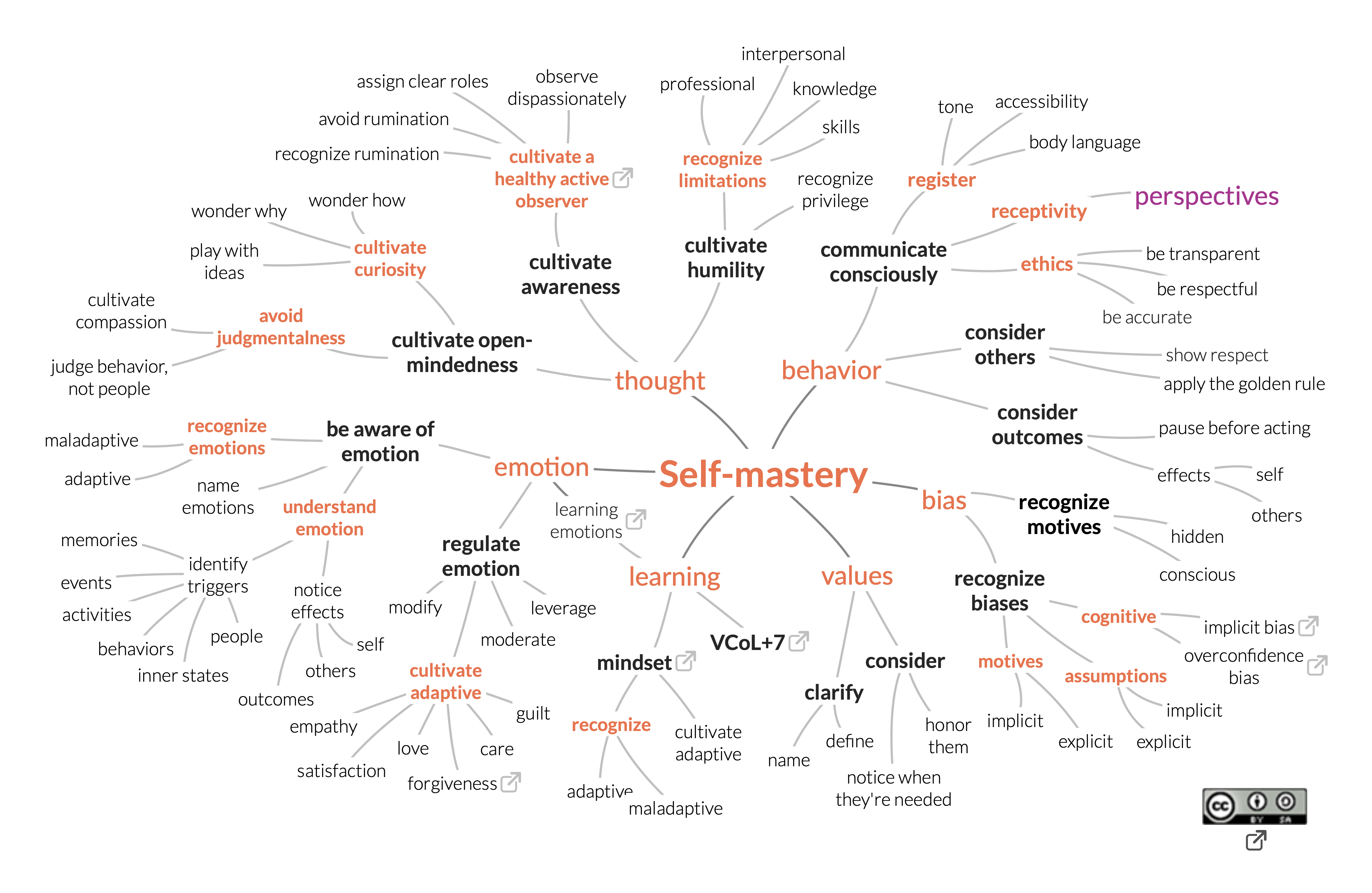 self-mastery skill map
